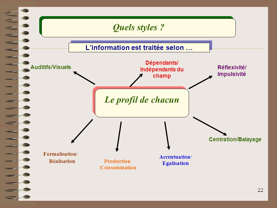 L'information est traitée selon … Production /Consommation