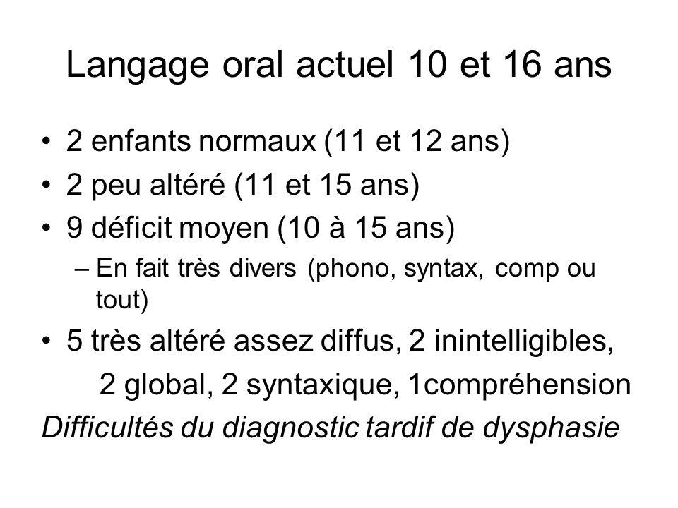 Langage oral actuel 10 et 16 ans