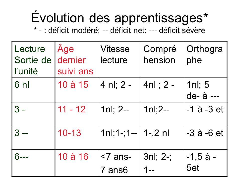 Évolution des apprentissages