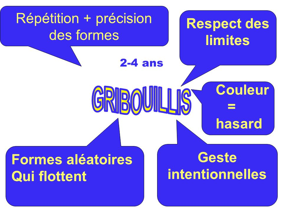 Geste intentionnelles