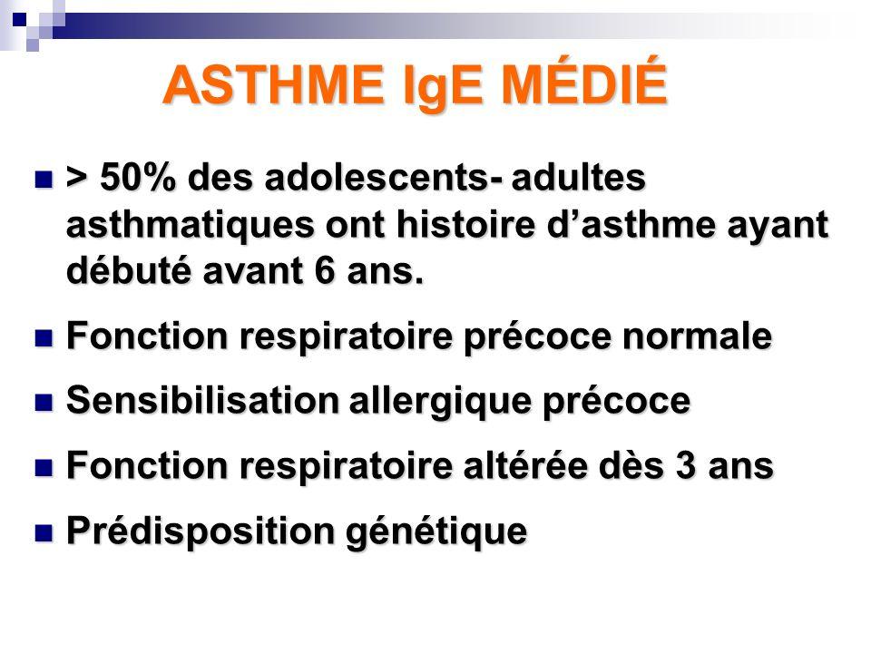 ASTHME IgE MÉDIÉ > 50% des adolescents- adultes asthmatiques ont histoire d'asthme ayant débuté avant 6 ans.
