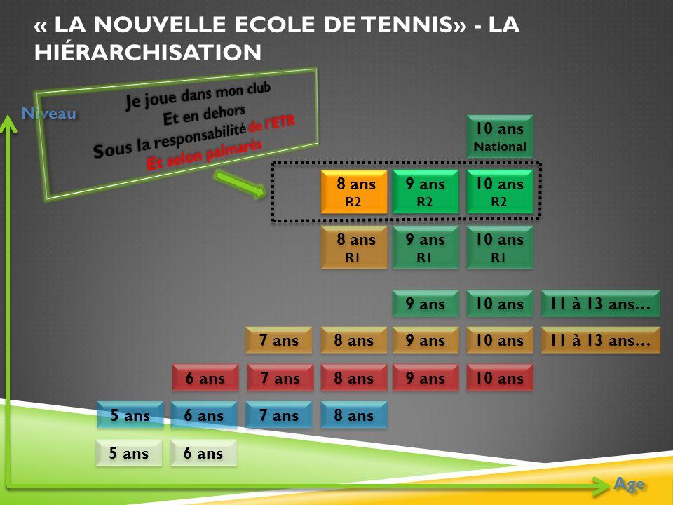 « La nouvelle Ecole de Tennis» - la hiérarchisation