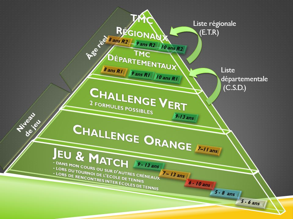 Challenge Vert 2 formules possibles Challenge Orange