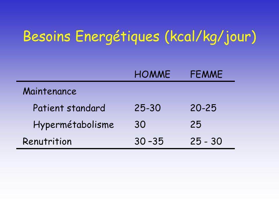Besoins Energétiques (kcal/kg/jour)