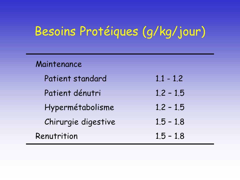 Besoins Protéiques (g/kg/jour)