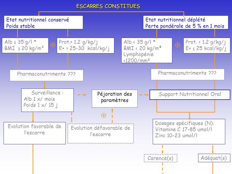    ESCARRES CONSTITUES Etat nutritionnel conservé Poids stable