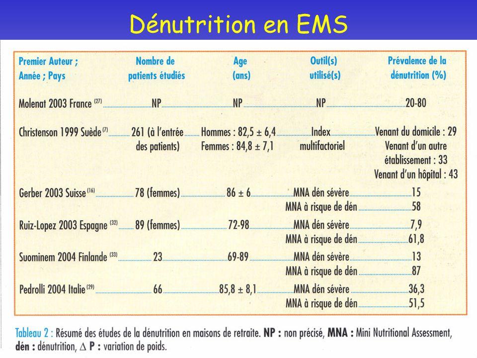 Dénutrition en EMS