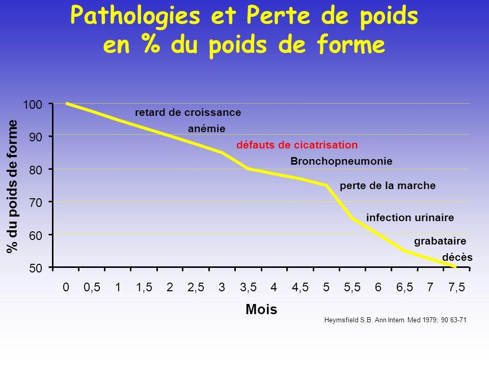 Pathologies et Perte de poids en % du poids de forme