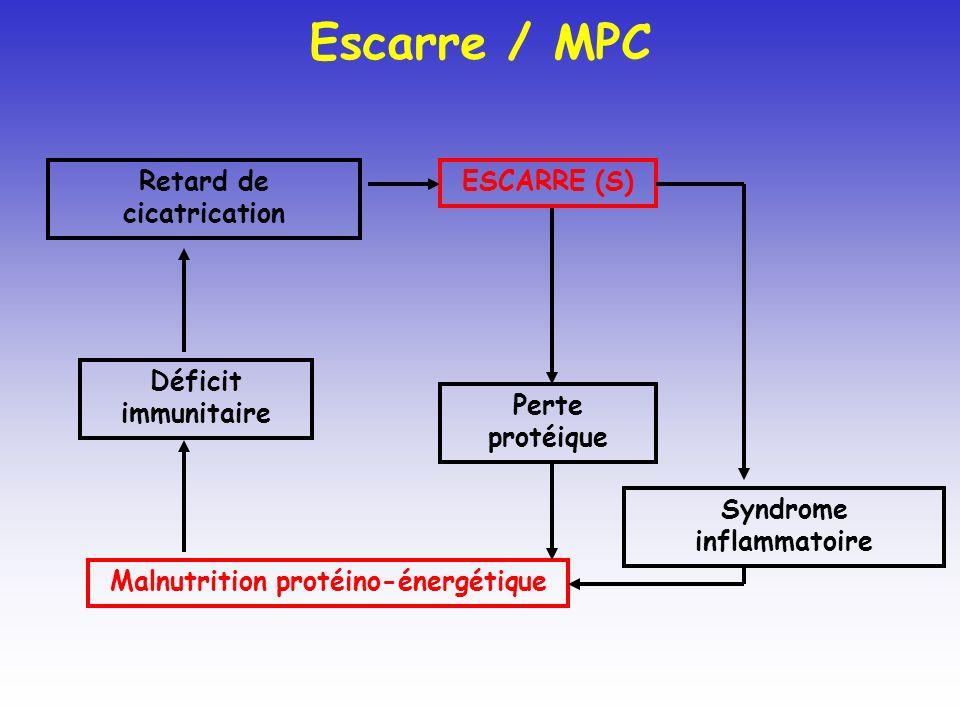 Escarre / MPC Retard de cicatrication ESCARRE (S) Déficit immunitaire