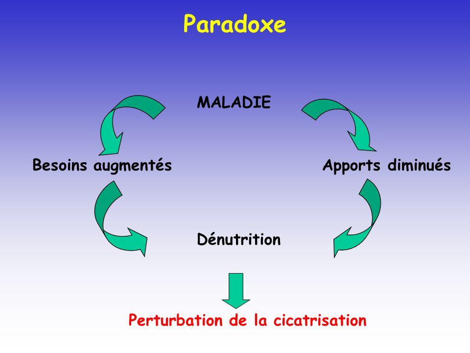 Paradoxe MALADIE Besoins augmentés Apports diminués Dénutrition