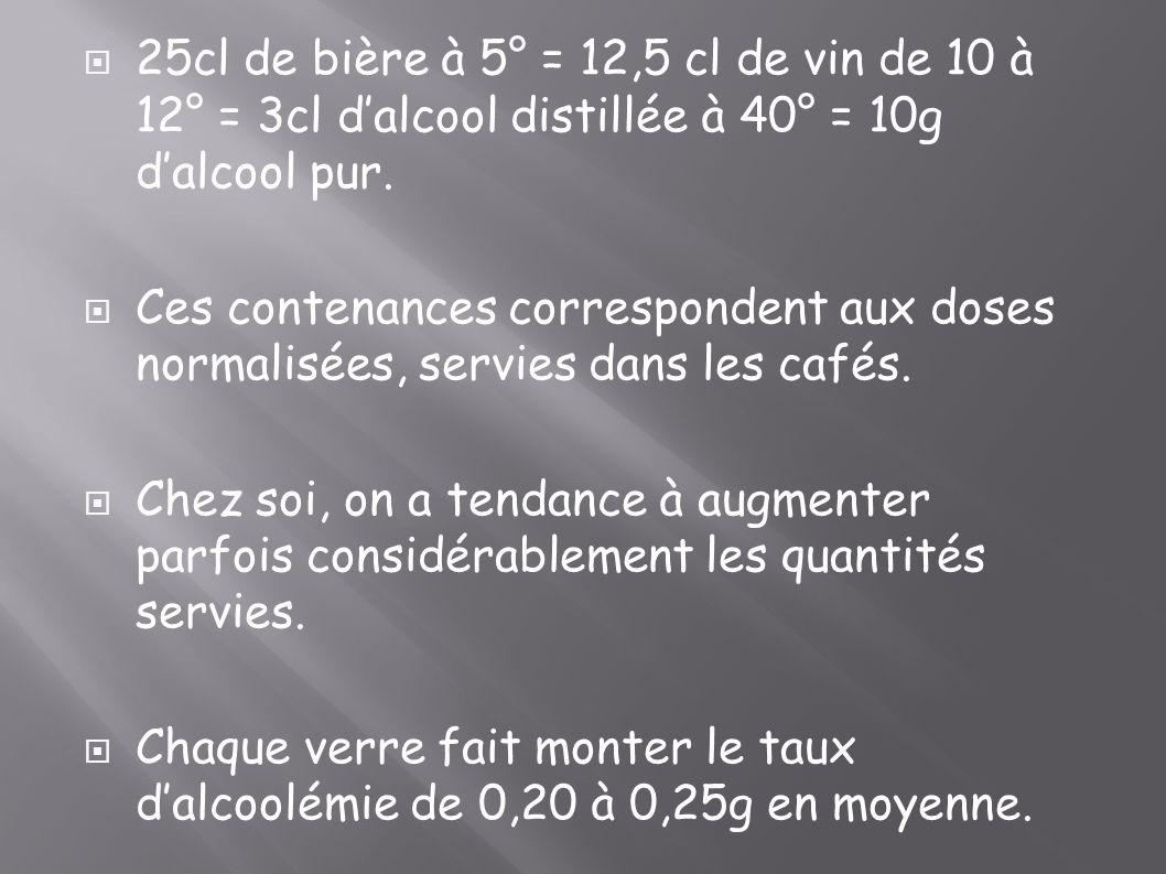 25cl de bière à 5° = 12,5 cl de vin de 10 à 12° = 3cl d'alcool distillée à 40° = 10g d'alcool pur.