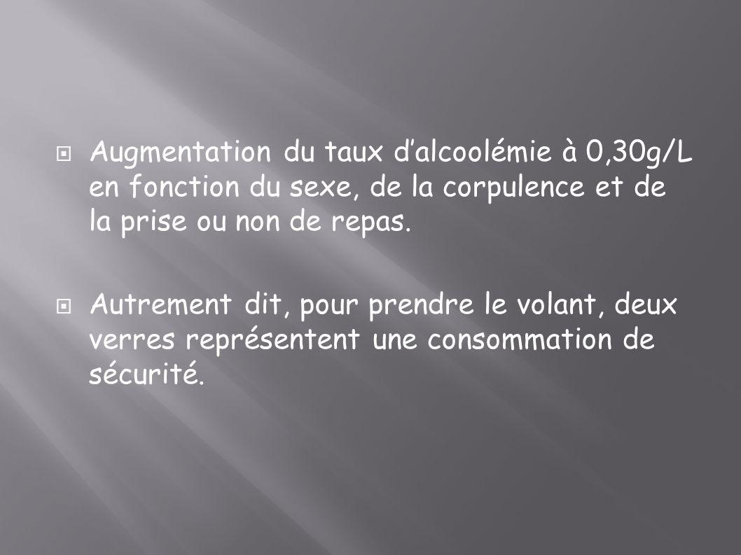 Augmentation du taux d'alcoolémie à 0,30g/L en fonction du sexe, de la corpulence et de la prise ou non de repas.