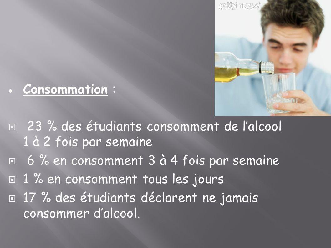 Consommation : 23 % des étudiants consomment de l'alcool 1 à 2 fois par semaine. 6 % en consomment 3 à 4 fois par semaine.