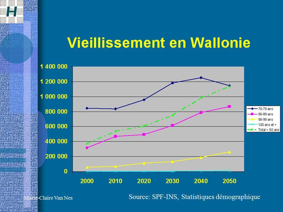 Source: SPF-INS, Statistiques démographique