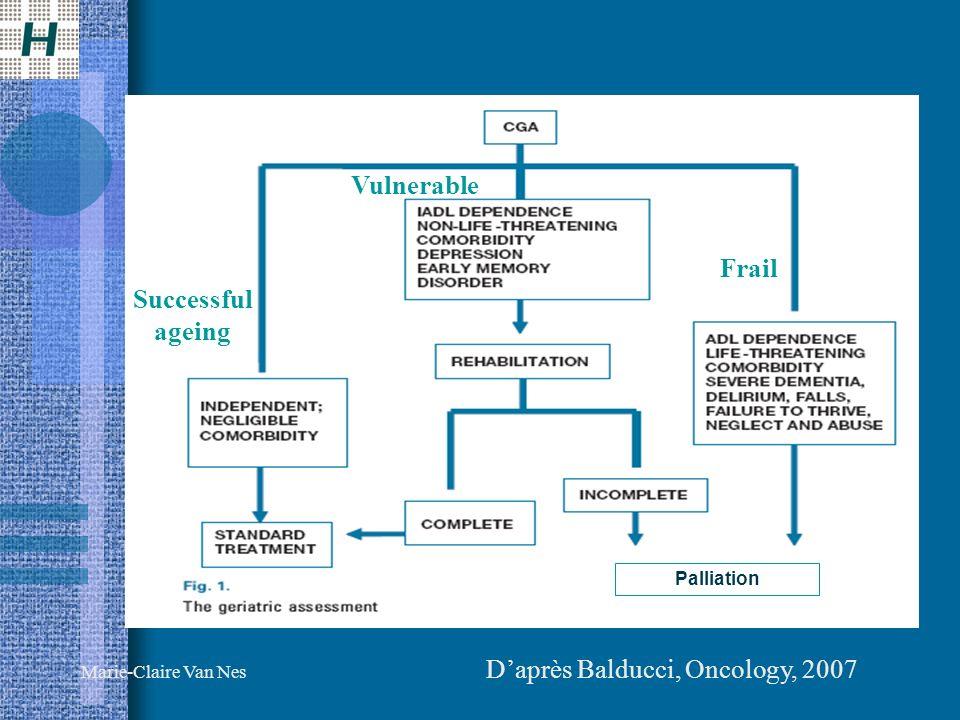 D'après Balducci, Oncology, 2007