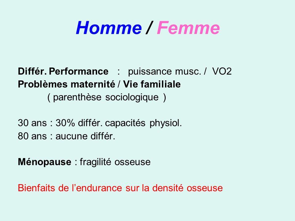 Homme / Femme Différ. Performance : puissance musc. / VO2