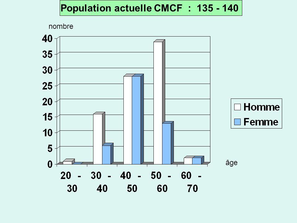 Population actuelle CMCF : 135 - 140