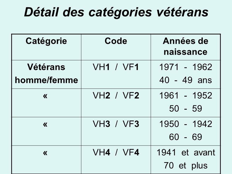 Détail des catégories vétérans