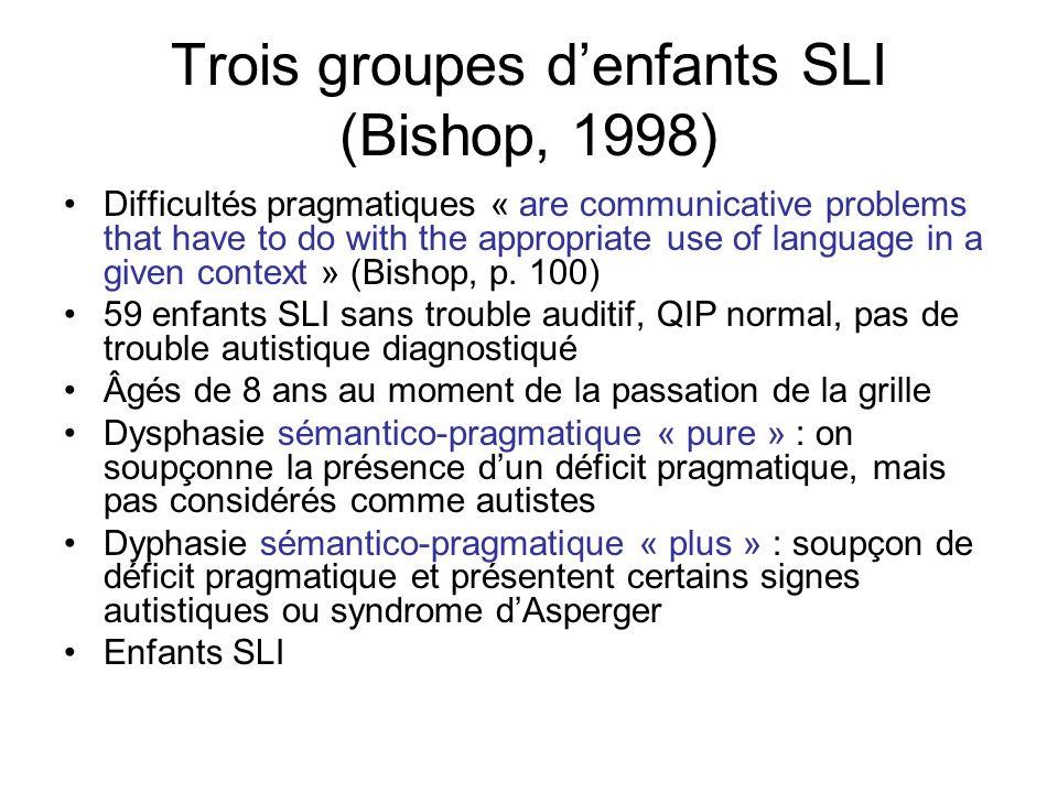 Trois groupes d'enfants SLI (Bishop, 1998)