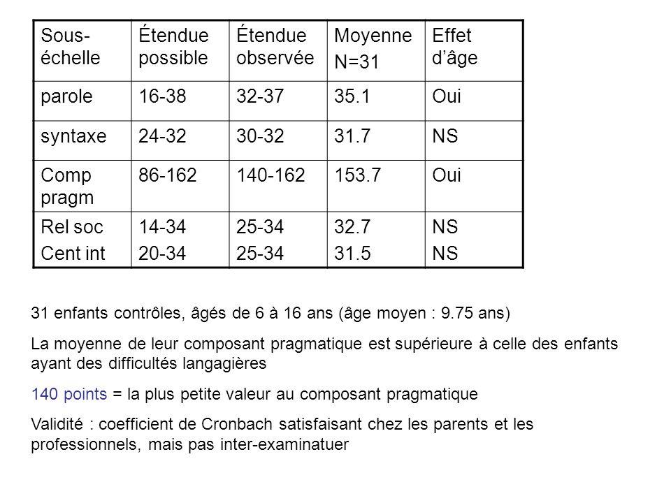 Sous-échelle Étendue possible Étendue observée Moyenne N=31