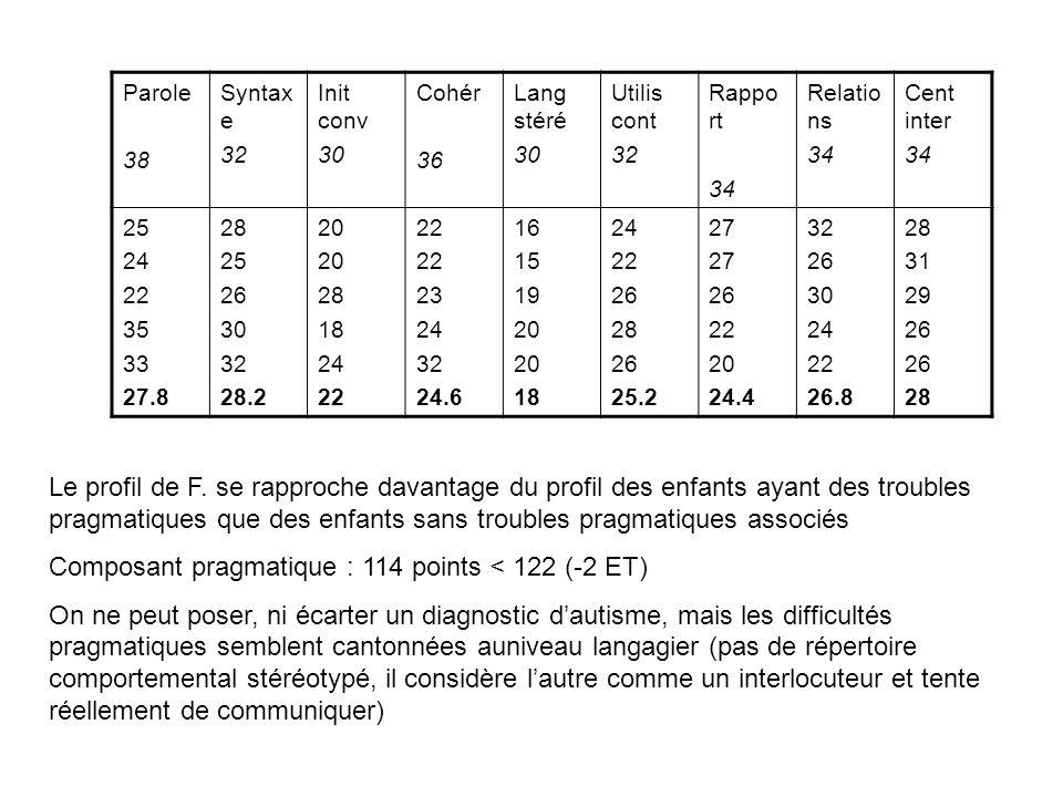 Composant pragmatique : 114 points < 122 (-2 ET)