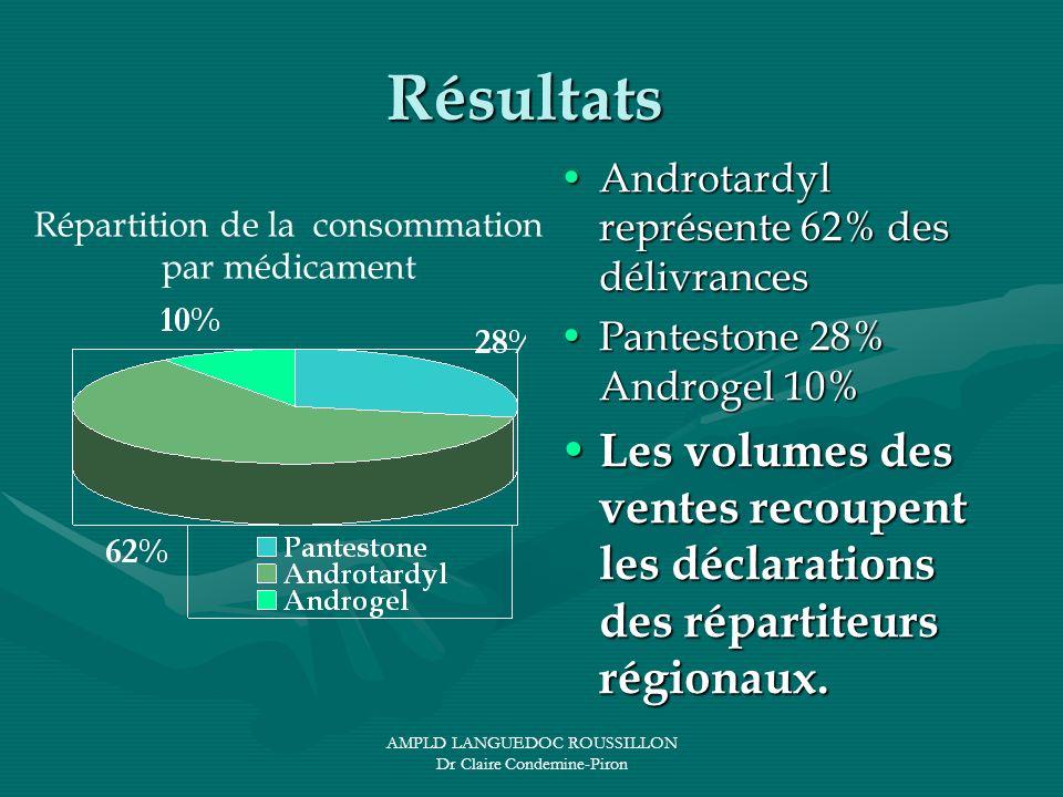 Résultats Androtardyl représente 62% des délivrances. Pantestone 28% Androgel 10%