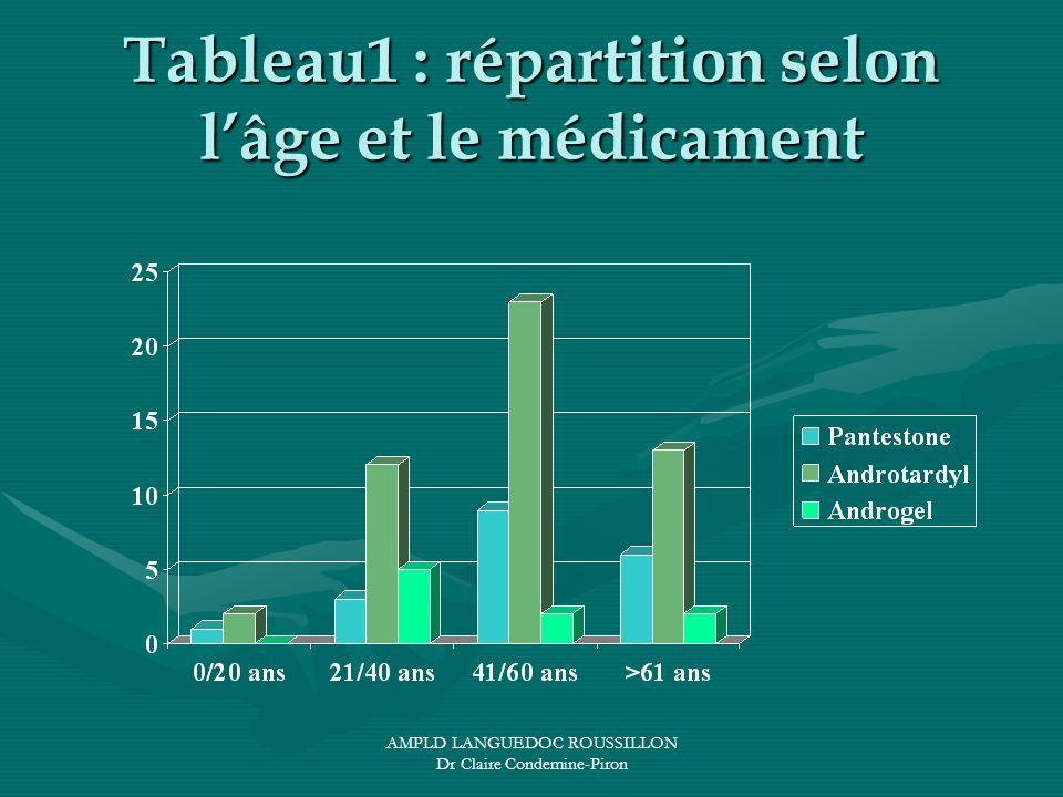 Tableau1 : répartition selon l'âge et le médicament