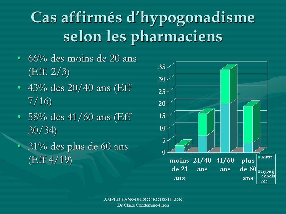 Cas affirmés d'hypogonadisme selon les pharmaciens