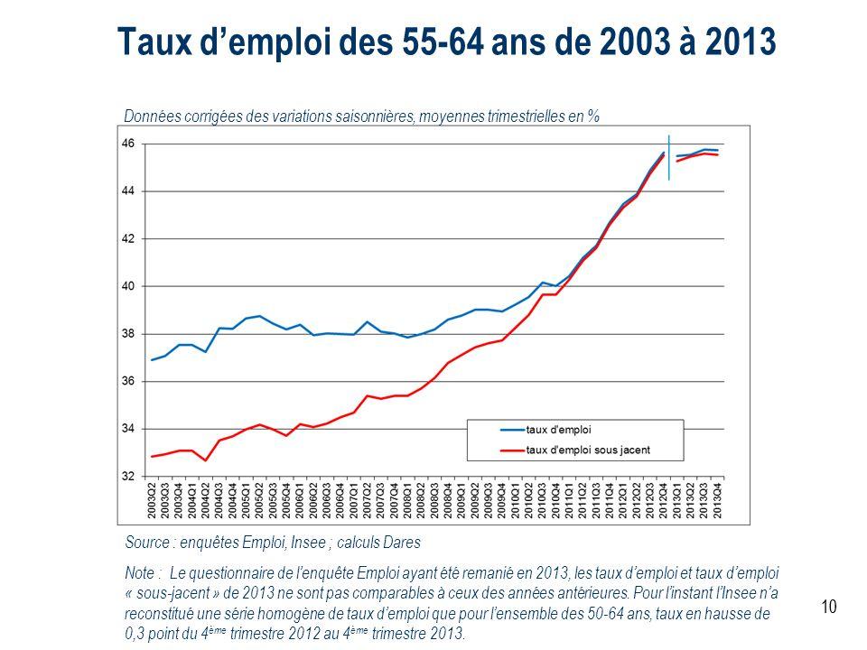 Taux d'emploi des 55-64 ans de 2003 à 2013