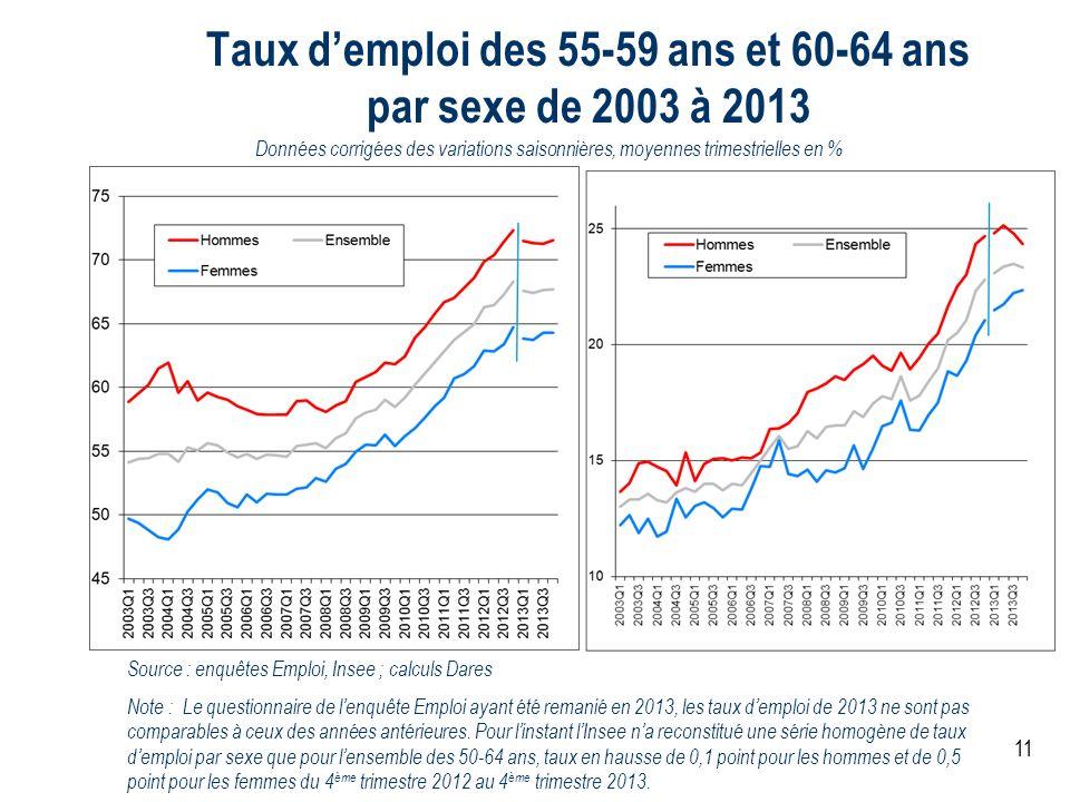 Taux d'emploi des 55-59 ans et 60-64 ans par sexe de 2003 à 2013