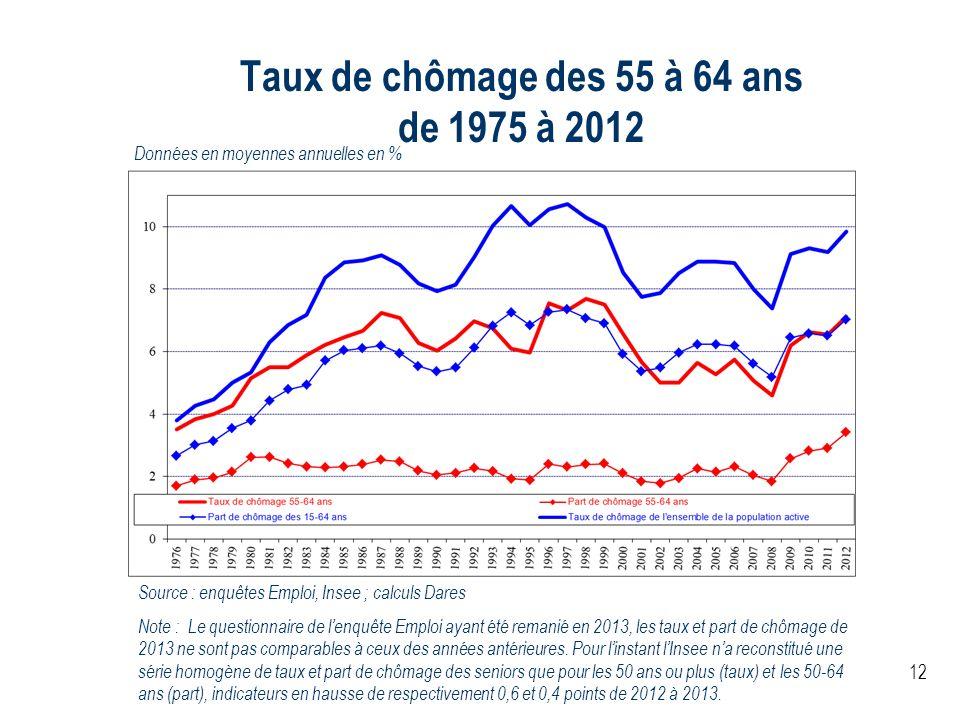 Taux de chômage des 55 à 64 ans de 1975 à 2012