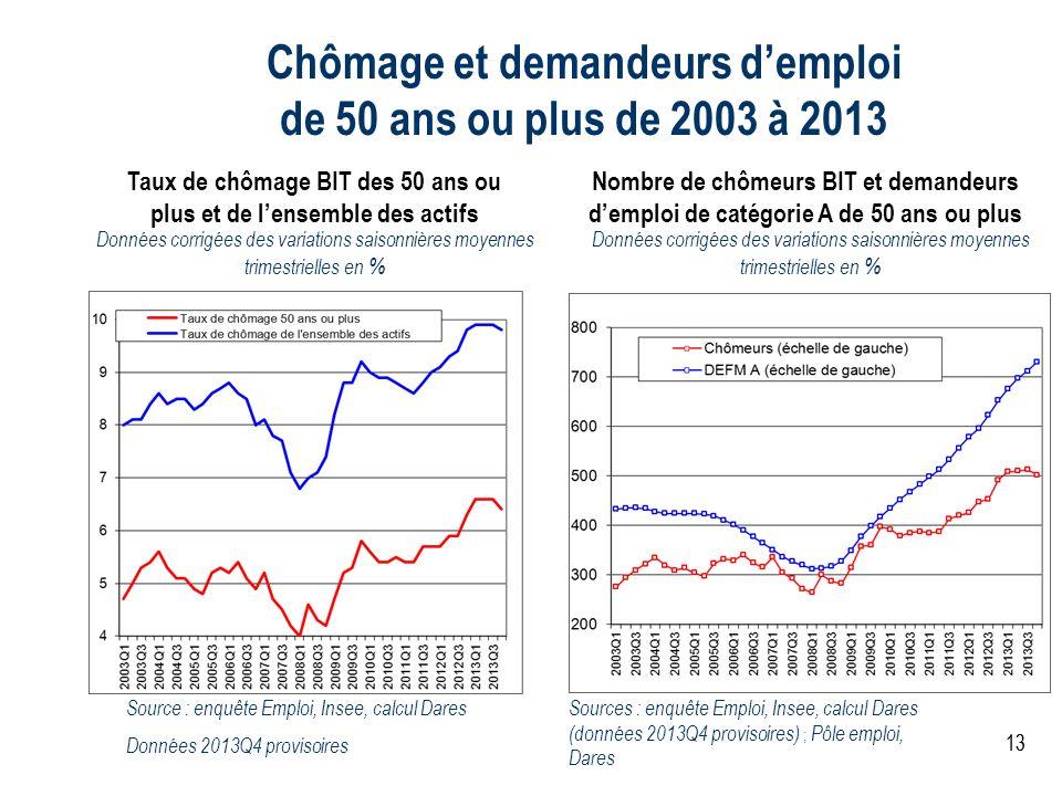 Chômage et demandeurs d'emploi de 50 ans ou plus de 2003 à 2013