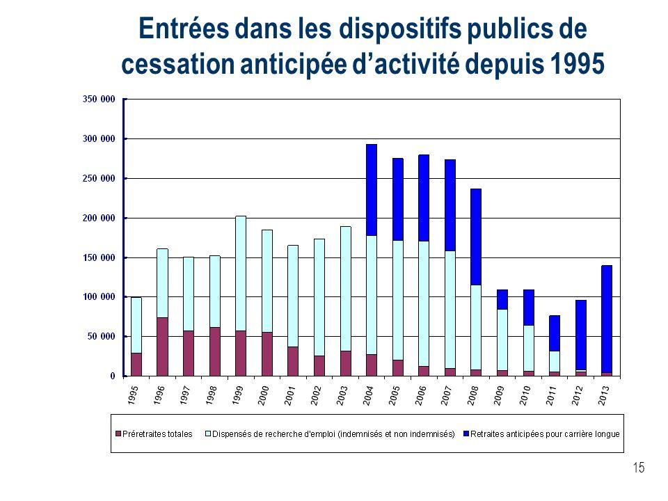 Entrées dans les dispositifs publics de cessation anticipée d'activité depuis 1995