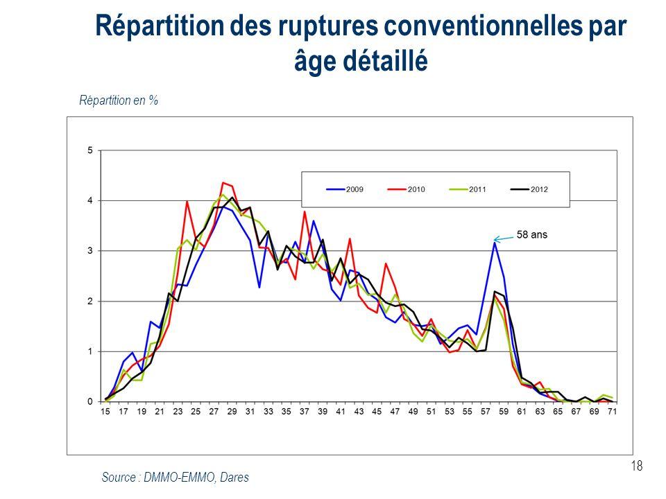 Répartition des ruptures conventionnelles par âge détaillé