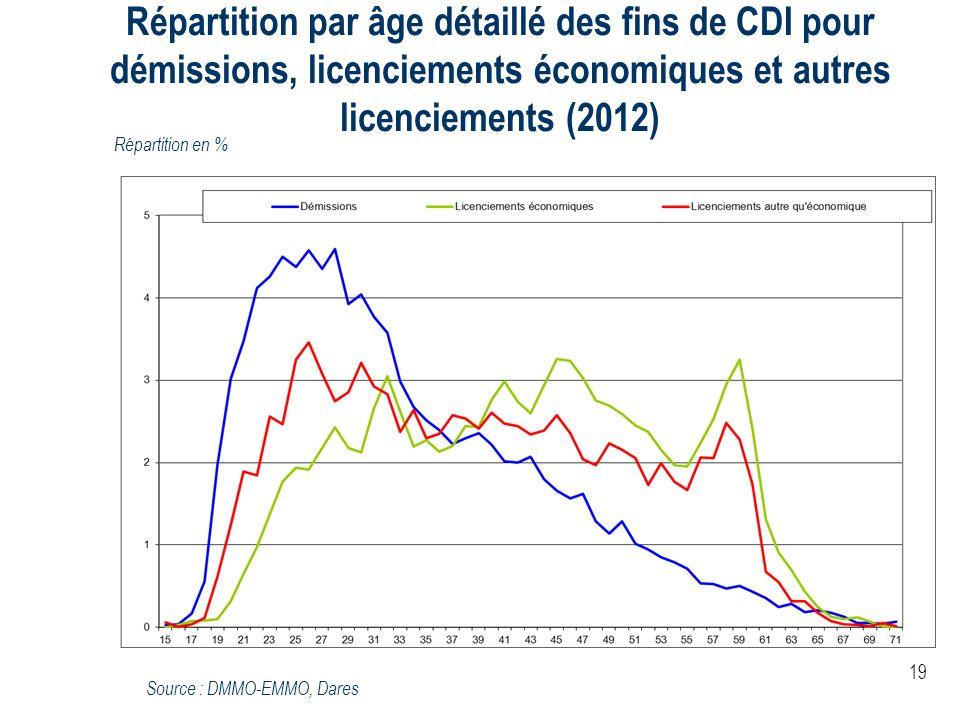 Répartition par âge détaillé des fins de CDI pour démissions, licenciements économiques et autres licenciements (2012)