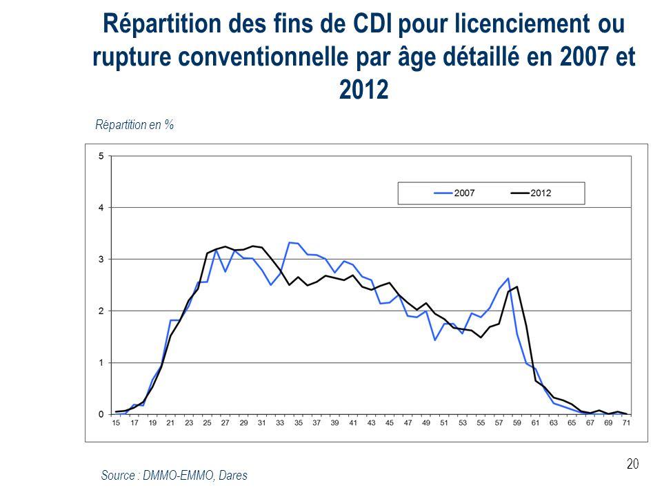 Répartition des fins de CDI pour licenciement ou rupture conventionnelle par âge détaillé en 2007 et 2012