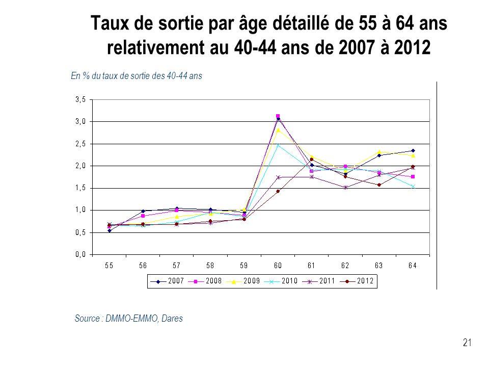 Taux de sortie par âge détaillé de 55 à 64 ans relativement au 40-44 ans de 2007 à 2012