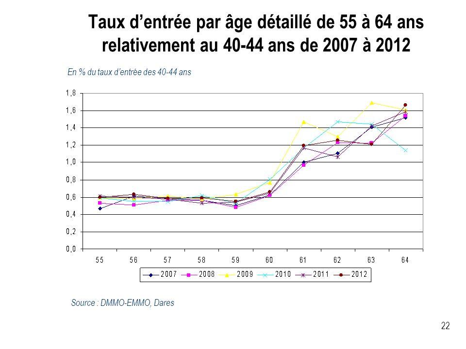Taux d'entrée par âge détaillé de 55 à 64 ans relativement au 40-44 ans de 2007 à 2012