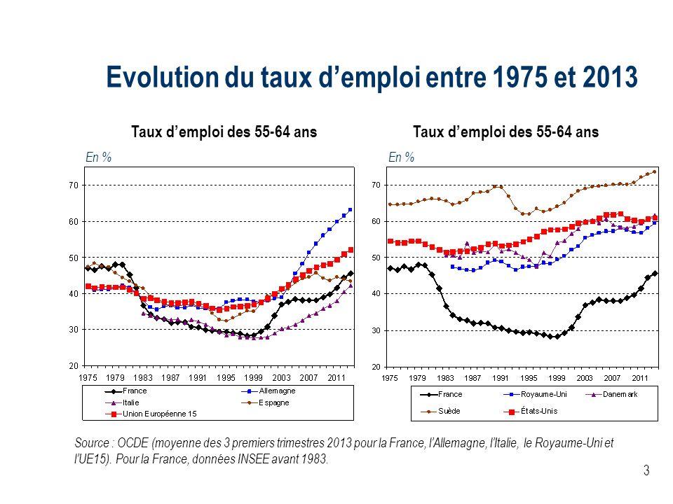 Evolution du taux d'emploi entre 1975 et 2013