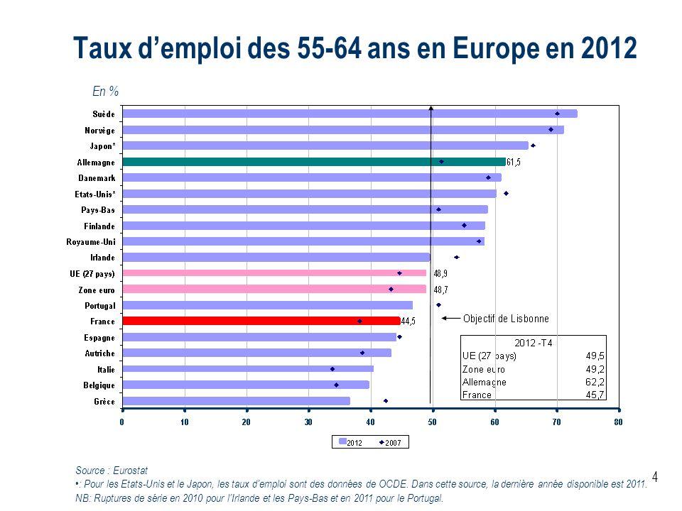 Taux d'emploi des 55-64 ans en Europe en 2012
