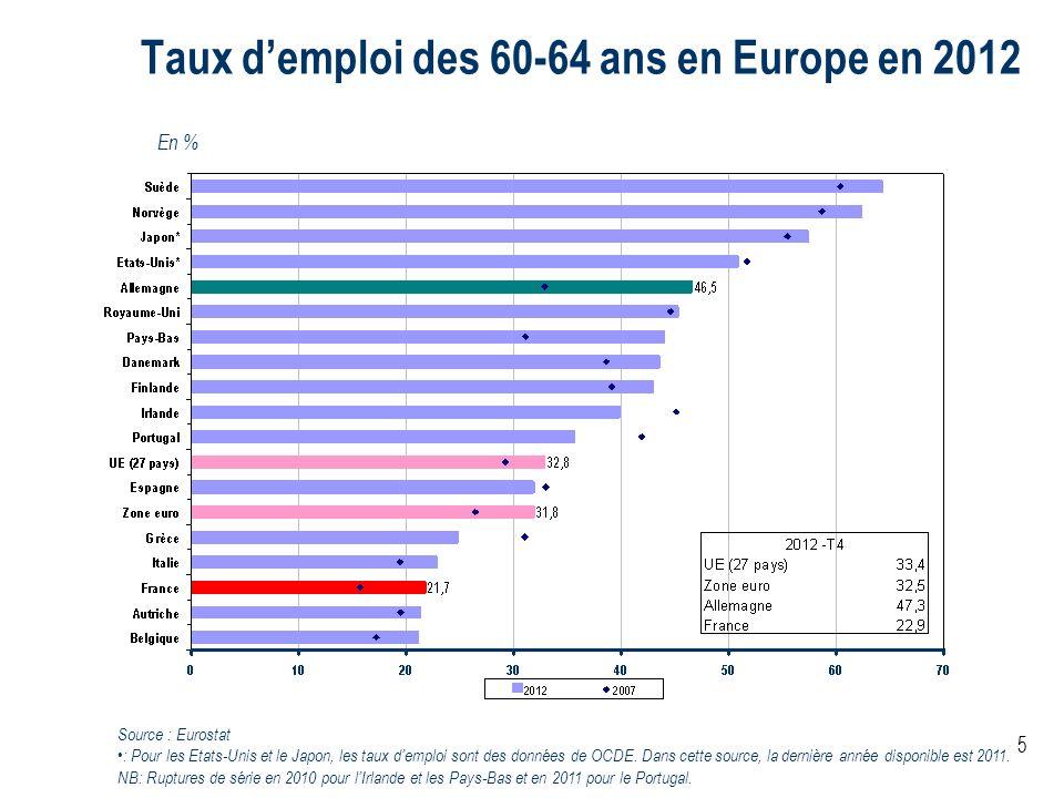 Taux d'emploi des 60-64 ans en Europe en 2012