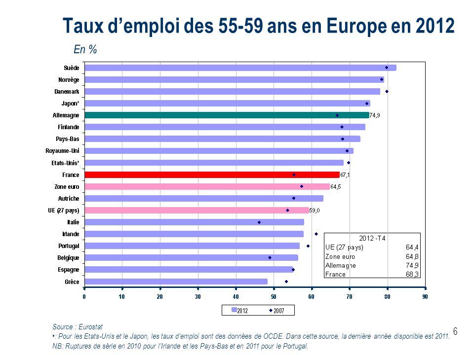 Taux d'emploi des 55-59 ans en Europe en 2012