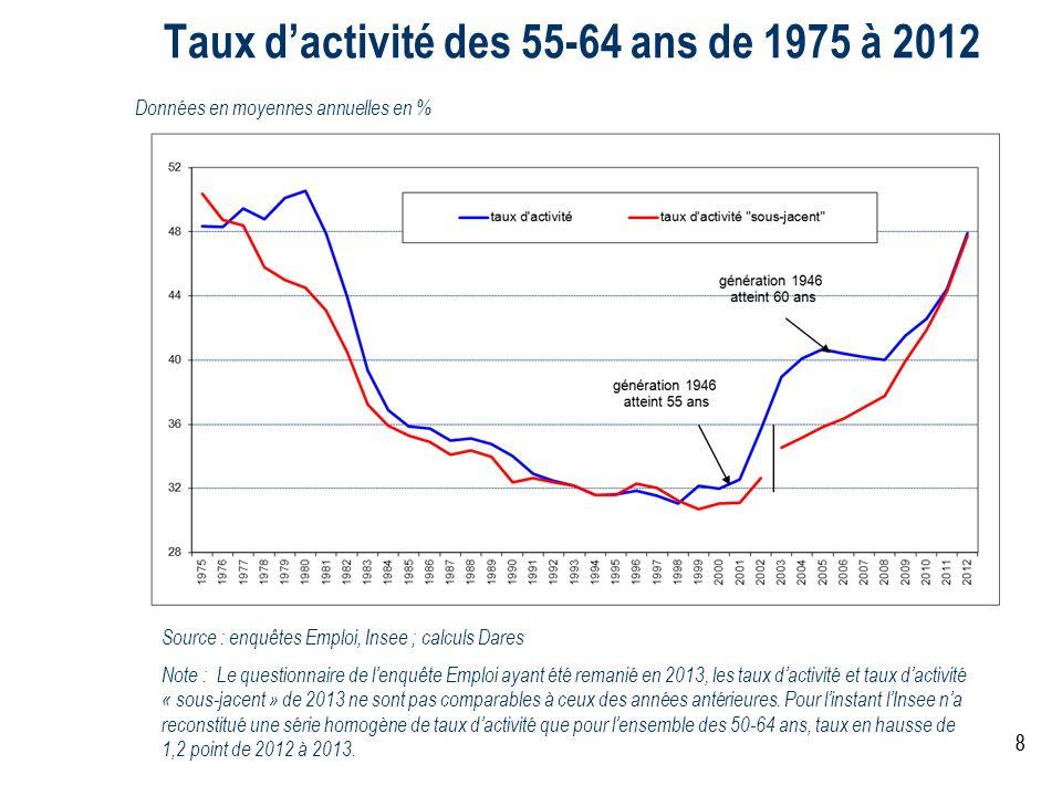 Taux d'activité des 55-64 ans de 1975 à 2012