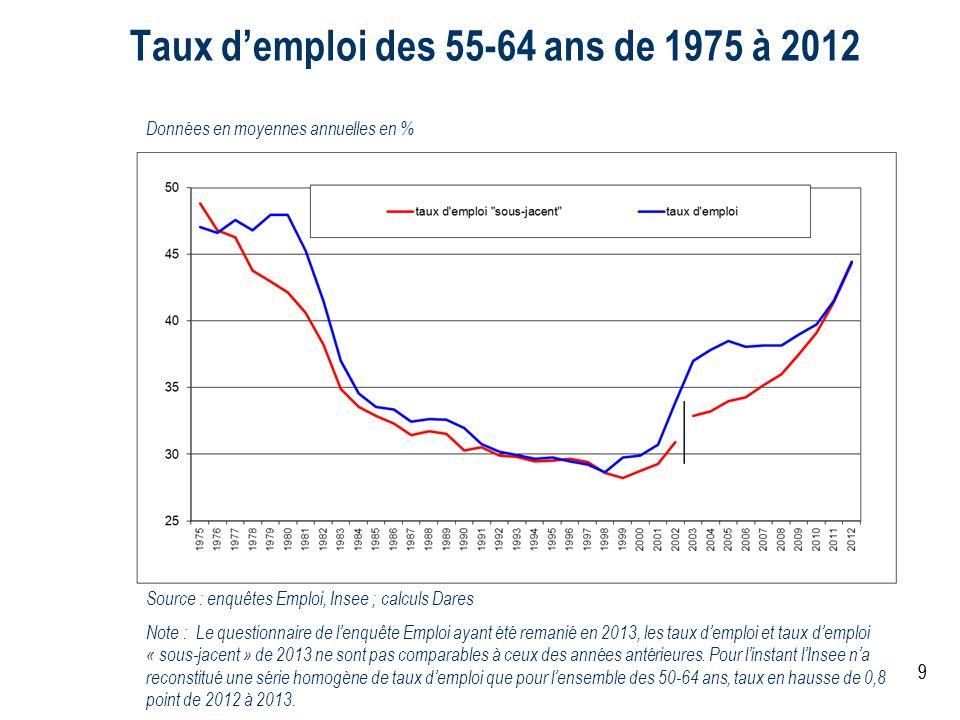 Taux d'emploi des 55-64 ans de 1975 à 2012