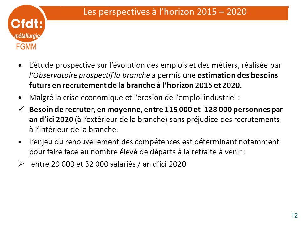 Les perspectives à l'horizon 2015 – 2020