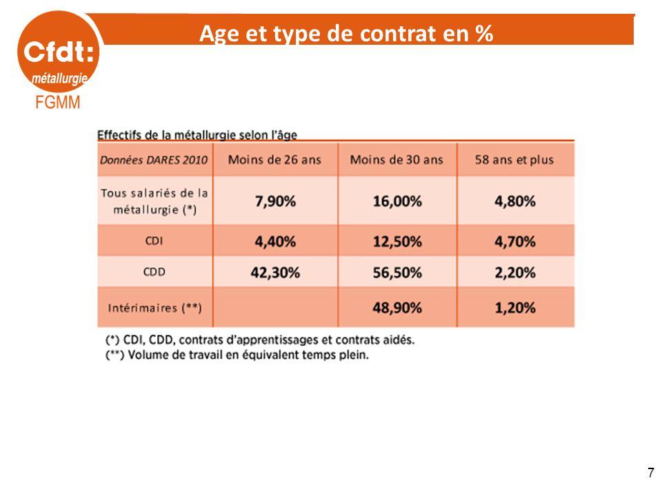 Age et type de contrat en %