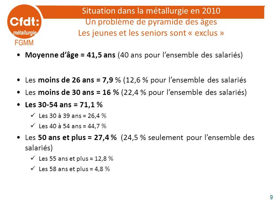 Situation dans la métallurgie en 2010 Un problème de pyramide des âges Les jeunes et les seniors sont « exclus »