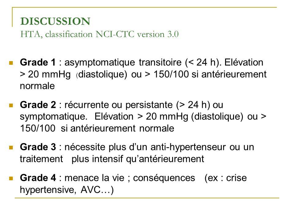 DISCUSSION HTA, classification NCI-CTC version 3.0