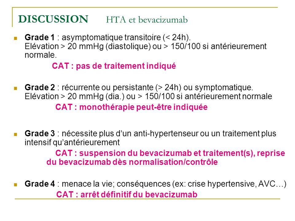 DISCUSSION HTA et bevacizumab