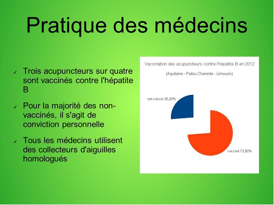 Pratique des médecins Trois acupuncteurs sur quatre sont vaccinés contre l hépatite B.